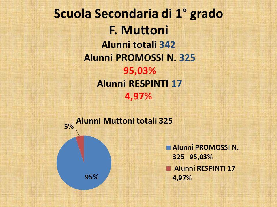 Scuola Secondaria di 1° grado F. Muttoni Alunni totali 342 Alunni PROMOSSI N. 325 95,03% Alunni RESPINTI 17 4,97%
