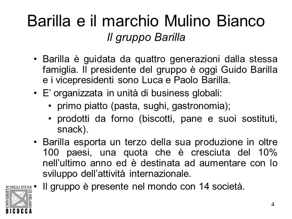 5 Barilla e il marchio Mulino Bianco Le chiavi del successo di Mulino Bianco Aver previsto, in anticipo sui concorrenti, il cambiamento delle abitudini dei consumatori.