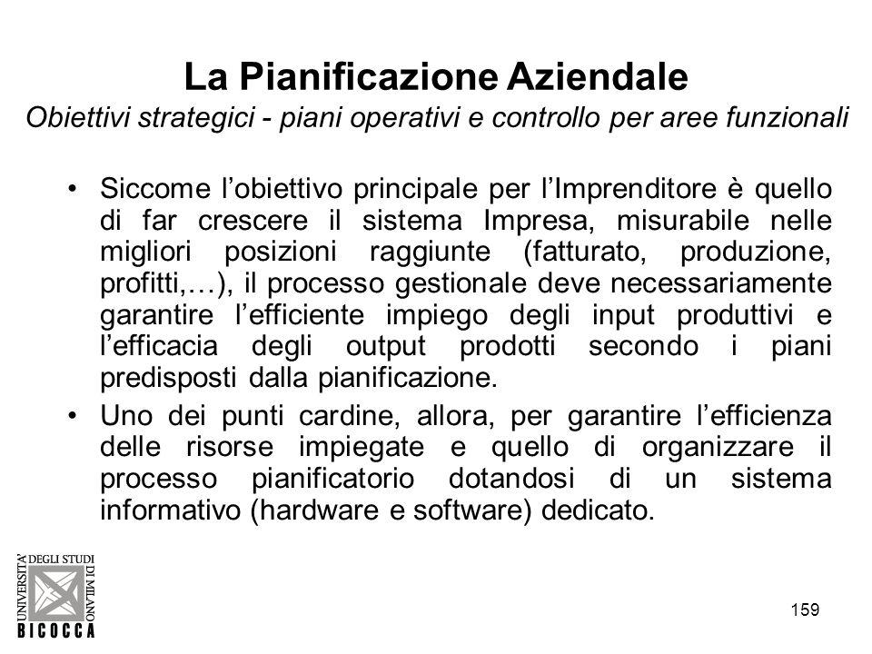 159 La Pianificazione Aziendale Obiettivi strategici - piani operativi e controllo per aree funzionali Siccome lobiettivo principale per lImprenditore