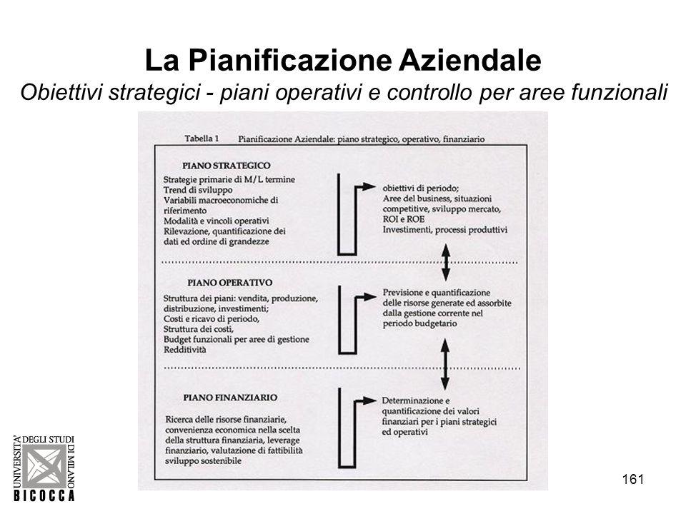 161 La Pianificazione Aziendale Obiettivi strategici - piani operativi e controllo per aree funzionali