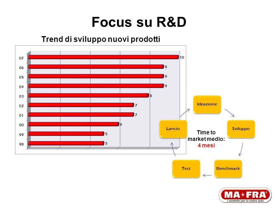 Focus su R&D Trend di sviluppo nuovi prodotti IdeazioneSviluppoBenchmarkTestLancio Time to market medio: 4 mesi