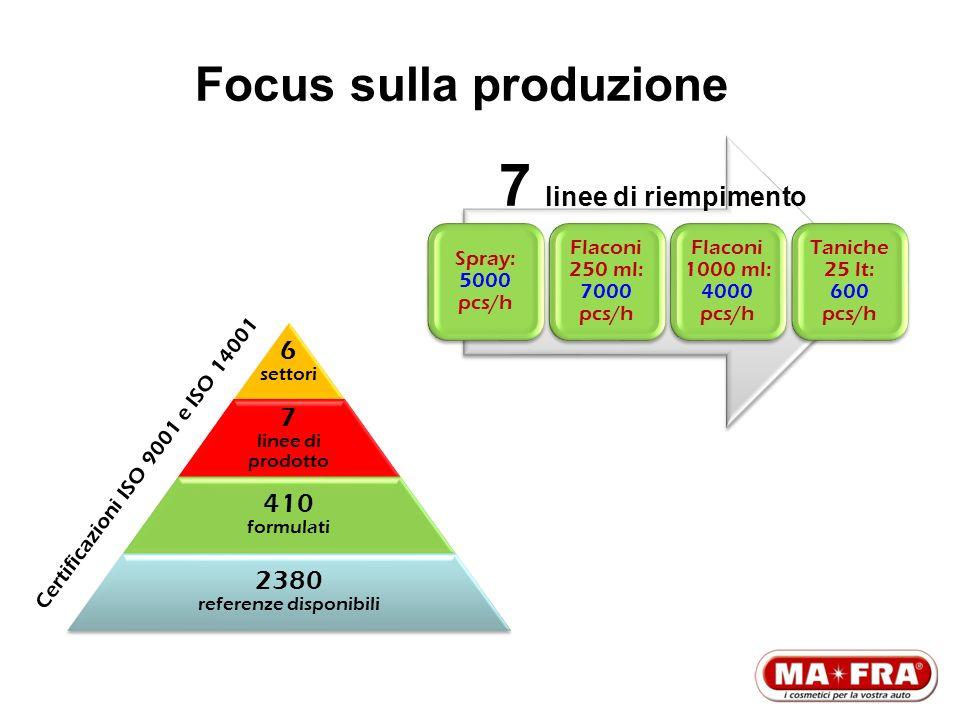 Focus sulla produzione 6 settori 7 linee di prodotto 410 formulati 2380 referenze disponibili Spray: 5000 pcs/h Flaconi 250 ml: 7000 pcs/h Flaconi 100