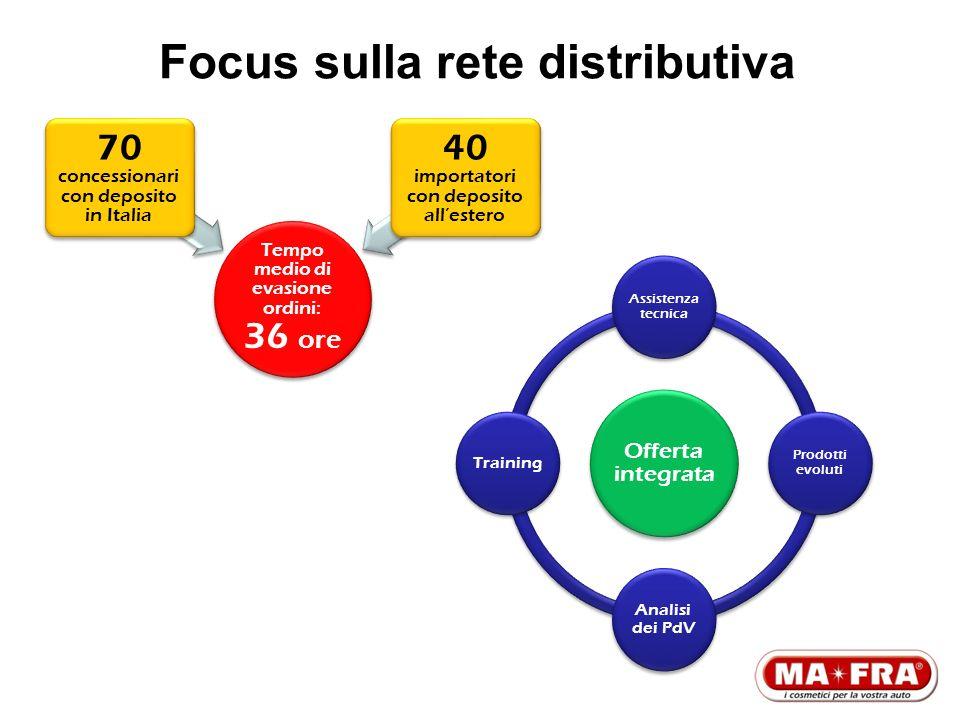 Focus sulla rete distributiva Tempo medio di evasione ordini: 36 ore 70 concessionari con deposito in Italia 40 importatori con deposito allestero Off