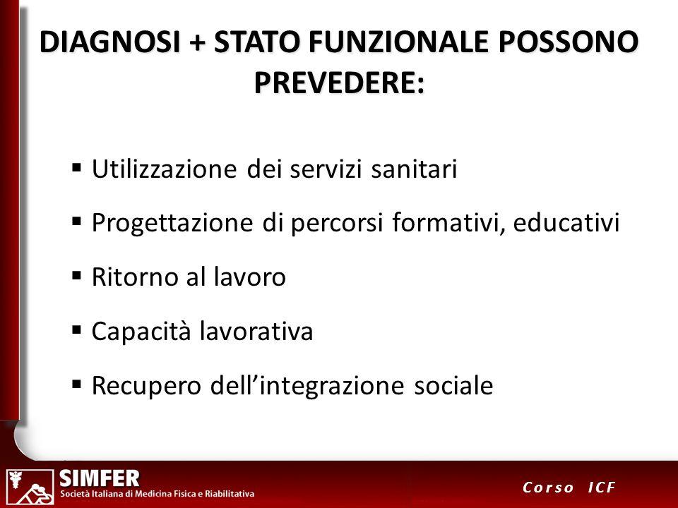 14 Corso ICF DIAGNOSI + STATO FUNZIONALE POSSONO PREVEDERE: Utilizzazione dei servizi sanitari Progettazione di percorsi formativi, educativi Ritorno