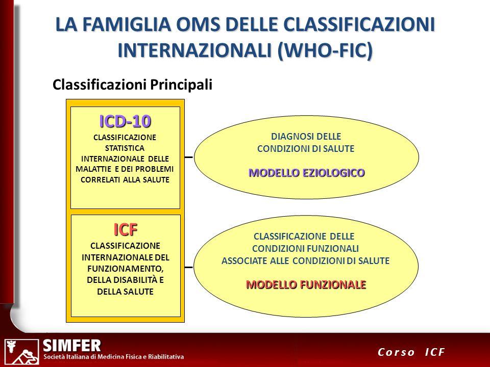 23 Corso ICF LA FAMIGLIA OMS DELLE CLASSIFICAZIONI INTERNAZIONALI (WHO-FIC) CLASSIFICAZIONE DELLE CONDIZIONI FUNZIONALI ASSOCIATE ALLE CONDIZIONI DI S