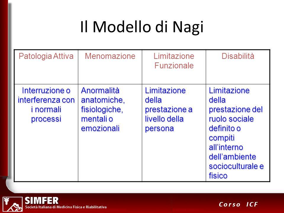 5 Corso ICF Il Modello di Nagi Patologia AttivaMenomazioneLimitazione Funzionale Disabilità Interruzione o interferenza con i normali processi Anormal