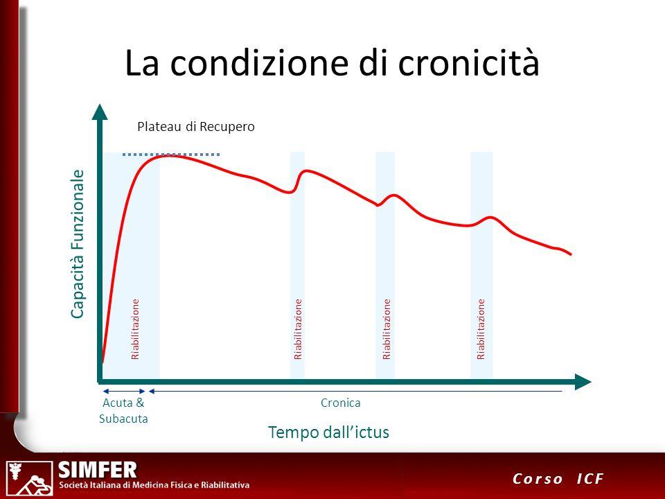 9 Corso ICF Capacità Funzionale Riabilitazione Tempo dallictus Acuta & Subacuta Cronica Plateau di Recupero Riabilitazione La condizione di cronicità