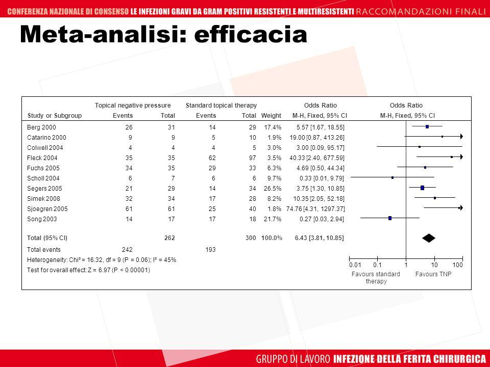 Meta-analisi: efficacia Study or Subgroup Berg 2000 Catarino 2000 Colwell 2004 Fleck 2004 Fuchs 2005 Scholl 2004 Segers 2005 Simek 2008 Sjoegren 2005