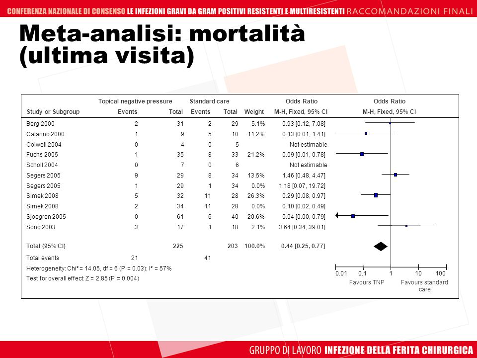 Meta-analisi: mortalità (ultima visita) Study or Subgroup Berg 2000 Catarino 2000 Colwell 2004 Fuchs 2005 Scholl 2004 Segers 2005 Simek 2008 Sjoegren