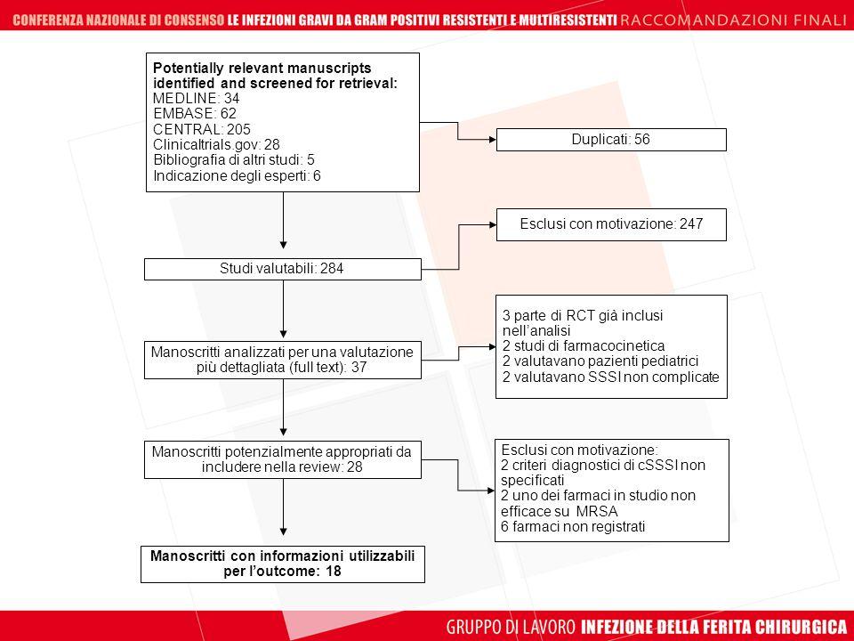 Potentially relevant manuscripts identified and screened for retrieval: MEDLINE: 34 EMBASE: 62 CENTRAL: 205 Clinicaltrials.gov: 28 Bibliografia di alt