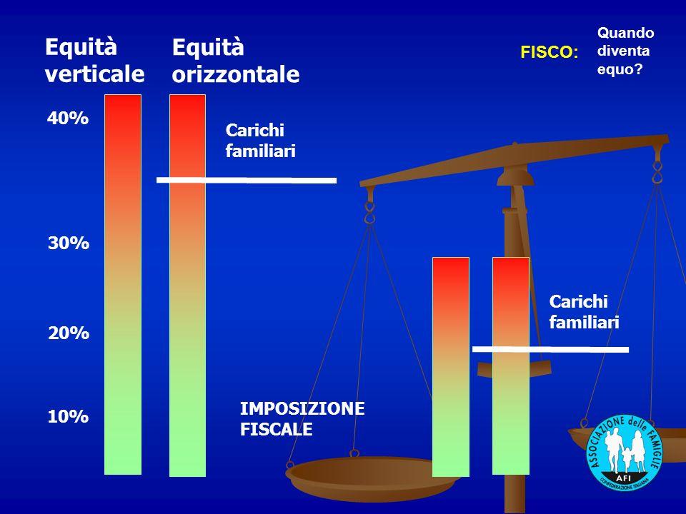 10% 30% 40% 20% Equità verticale Equità orizzontale Carichi familiari IMPOSIZIONE FISCALE FISCO: Quando diventa equo? Carichi familiari