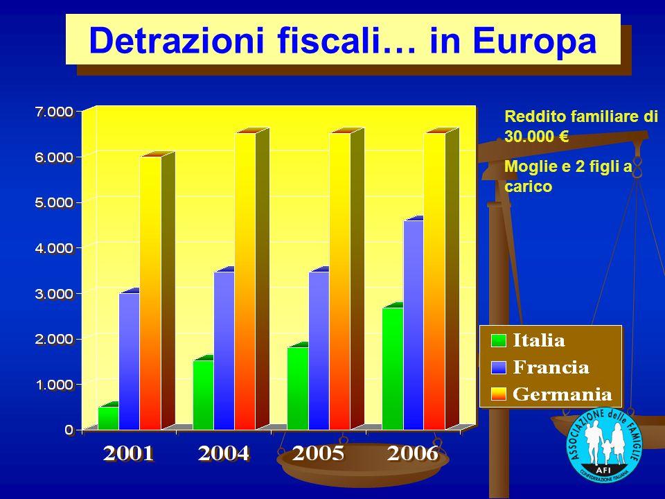 Detrazioni fiscali… in Europa Reddito familiare di 30.000 Moglie e 2 figli a carico
