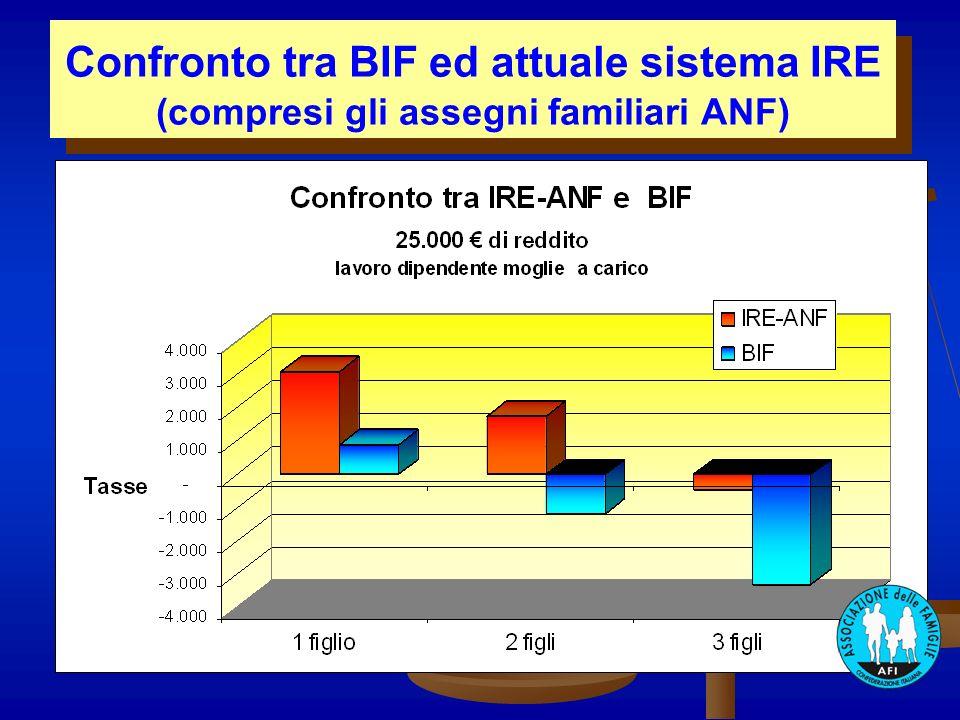 Confronto tra BIF ed attuale sistema IRE (compresi gli assegni familiari ANF) Confronto tra BIF ed attuale sistema IRE (compresi gli assegni familiari