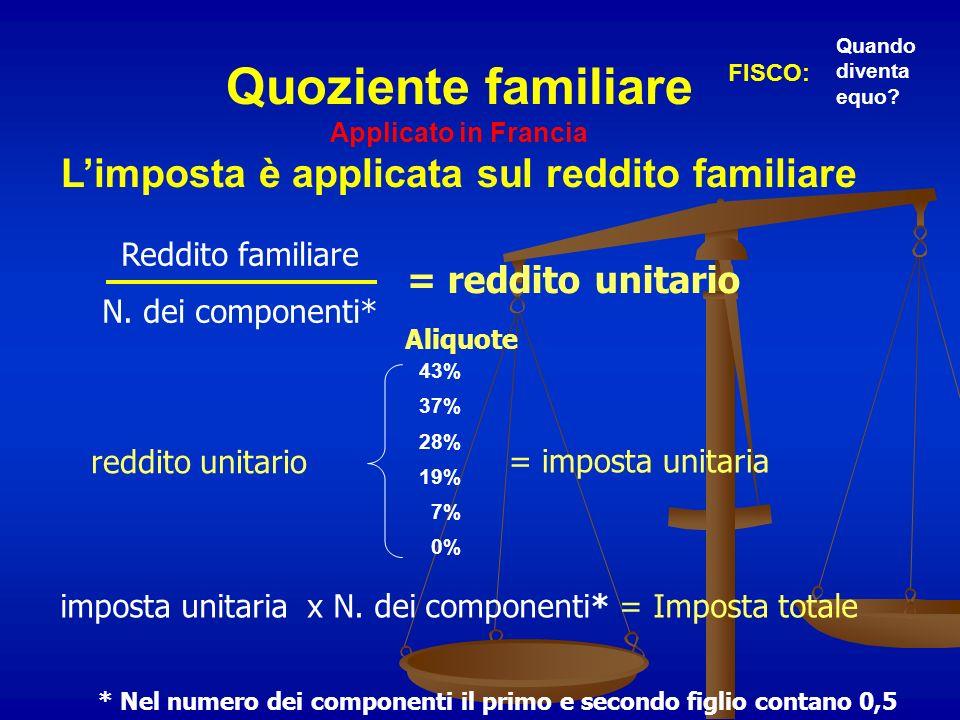 Quoziente familiare Applicato in Francia Limposta è applicata sul reddito familiare FISCO: Quando diventa equo? * Nel numero dei componenti il primo e