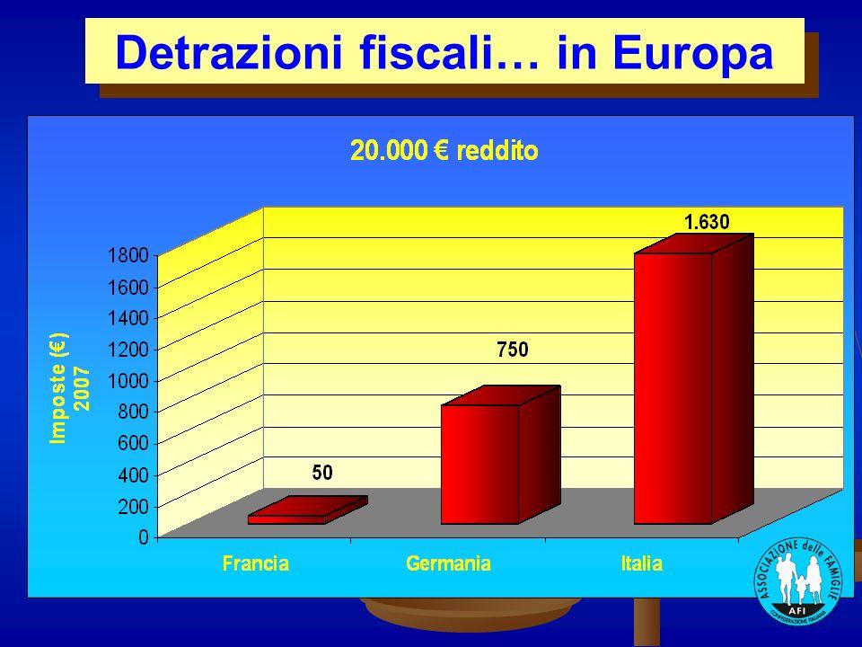 Detrazioni fiscali… in Europa