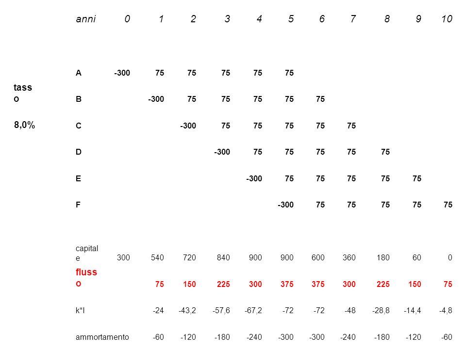 anni012345678910 A-30075 tass o B-30075 8,0% C-30075 D-30075 E-30075 F -30075 capital e300540720840900 600360180600 fluss o 75150225300375 30022515075