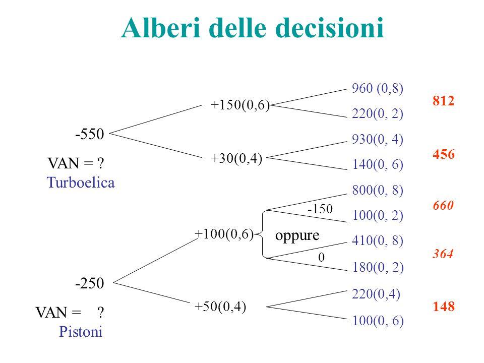 Alberi delle decisioni 960 (0,8) 220(0, 2) 930(0, 4) 140(0, 6) 800(0, 8) 100(0, 2) 410(0, 8) 180( 0, 2) 220( 0, 4) 100( 0, 6) +150(0,6) +30(0,4) +100(0,6) +50(0,4) -550 VAN = .