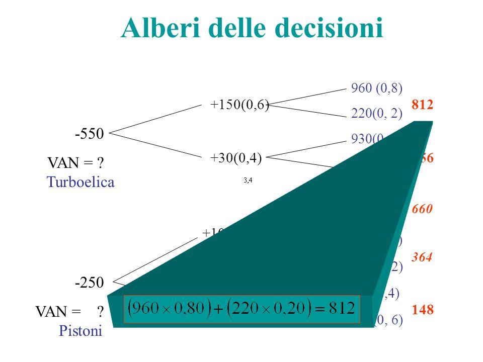 Alberi delle decisioni 960 (0,8) 220(0, 2) 930(0, 4) 140(0, 6) 800(0, 8) 100(0, 2) 410(0, 8) 180( 0, 2) 220( 0, 4) 100( 0, 6) +150(0,6) +30(0,4) +100(