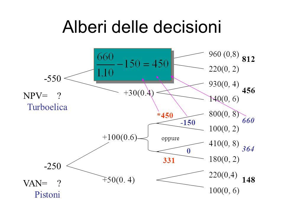 Alberi delle decisioni -550 VAN= .-250 VAN= .