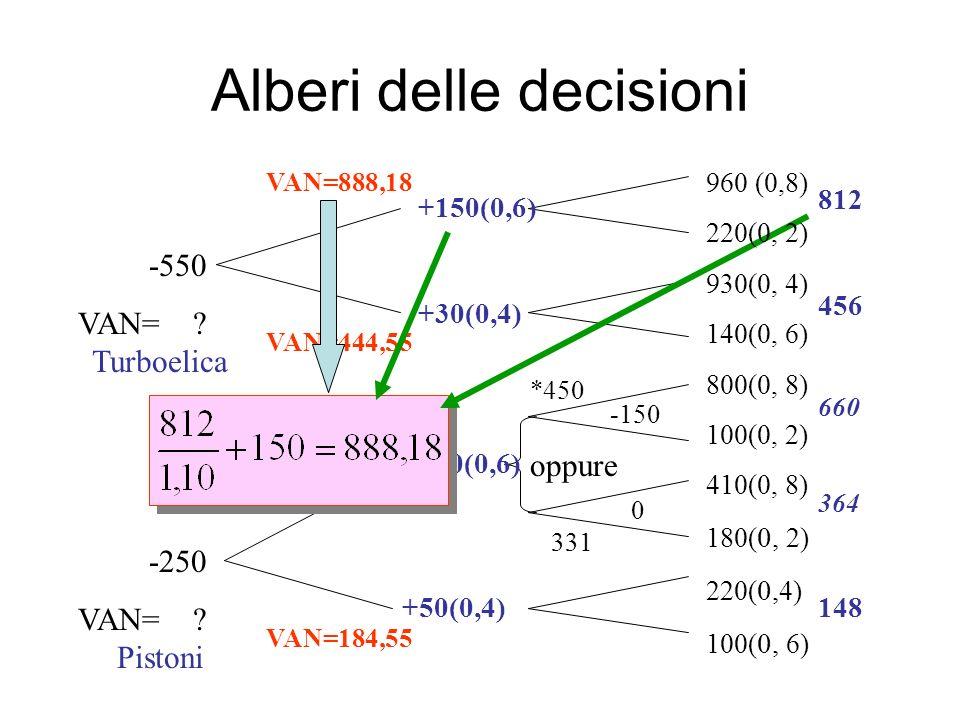 Alberi delle decisioni -550 VAN= ? -250 VAN= ? -150 0 oppure 812 456 660 364 148 +150(0,6) +30(0,4) +100(0,6) +50(0,4) VAN=444,55 VAN=888,18 NPV=550.0