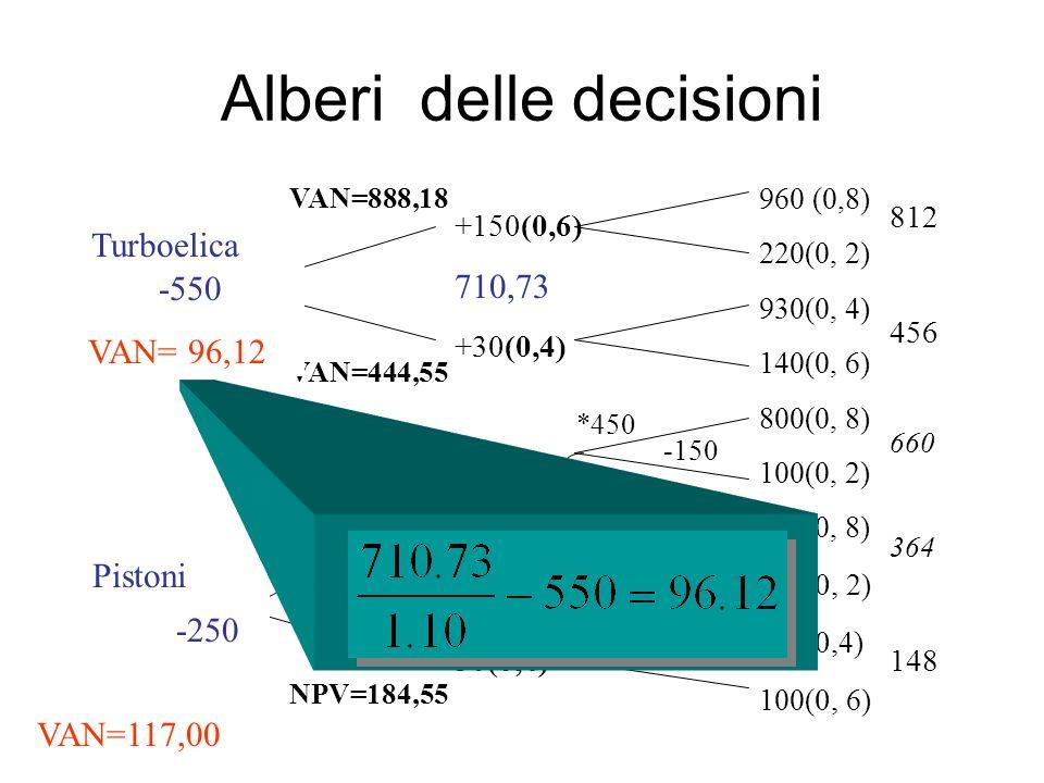 960 (0,8) 220(0, 2) 930(0, 4) 140(0, 6) 800(0, 8) 100(0, 2) 410(0, 8) 180( 0, 2) 220( 0, 4) 100( 0, 6) +150(0,6) +30(0,4) +100(0,6) +50(0,4) -550 VAN = 96,12 -250 VAN = 117,0 -150 0 oppure Turboelica Pistoni Alberi delle decisioni