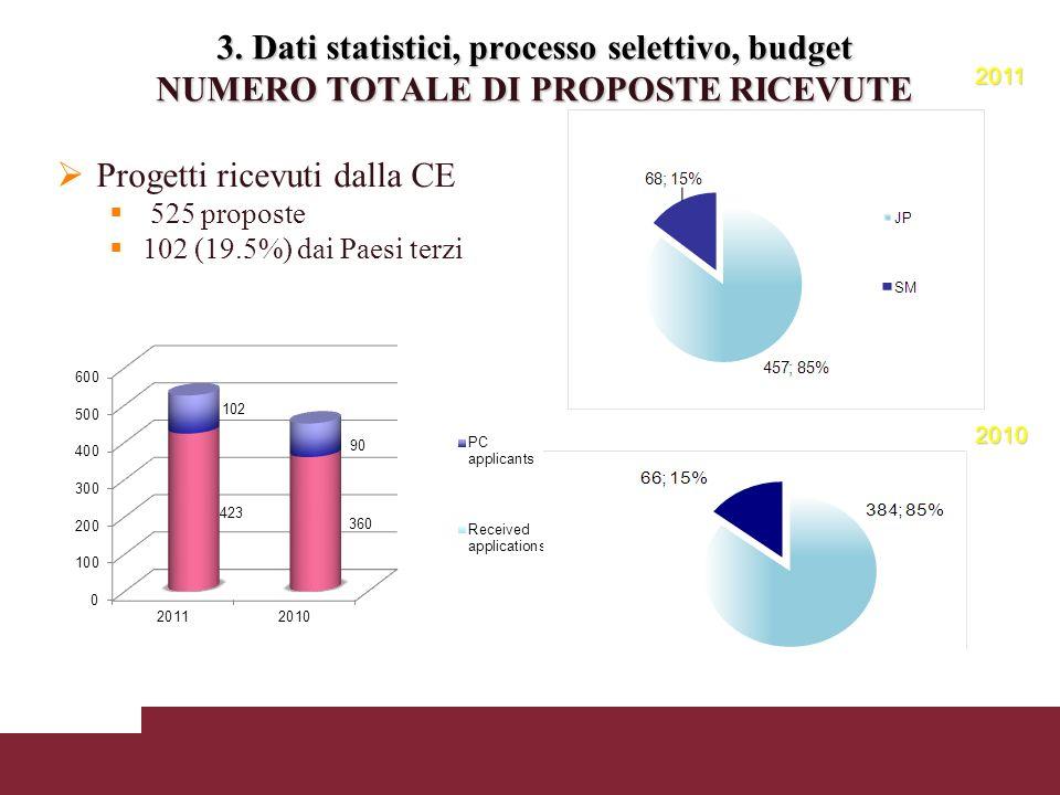 3. Dati statistici, processo selettivo, budget NUMERO TOTALE DI PROPOSTE RICEVUTE Progetti ricevuti dalla CE 525 proposte 102 (19.5%) dai Paesi terzi