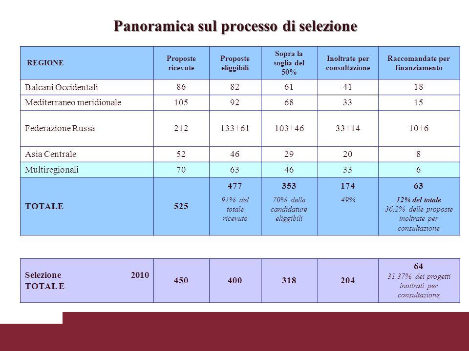Panoramica sul processo di selezione REGIONE Proposte ricevute Proposte eliggibili Sopra la soglia del 50% Inoltrate per consultazione Raccomandate per finanziamento Balcani Occidentali 8682614118 Mediterraneo meridionale10592683315 Federazione Russa212133+61103+4633+1410+6 Asia Centrale524629208 Multiregionali706346336 TOTALE525 47735317463 91% del totale ricevuto 70% delle candidature eliggibili 49%12% del totale 36,2% delle proposte inoltrate per consultazione Selezione 2010 TOTAL E 450400318204 64 31.37% dei progetti inoltrati per consultazione