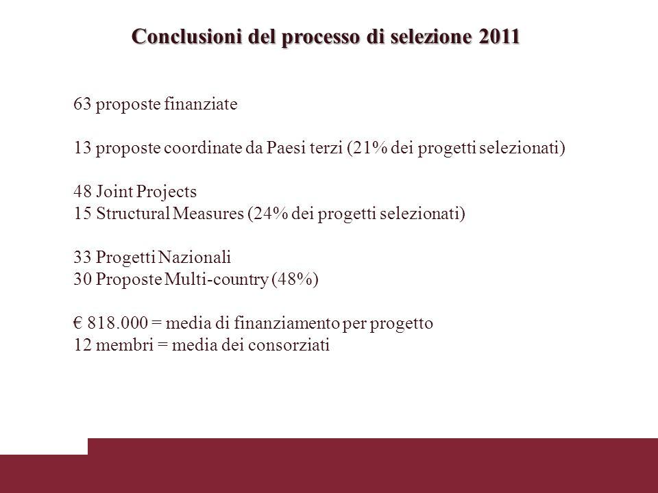 Conclusioni del processo di selezione 2011 63 proposte finanziate 13 proposte coordinate da Paesi terzi (21% dei progetti selezionati) 48 Joint Projects 15 Structural Measures (24% dei progetti selezionati) 33 Progetti Nazionali 30 Proposte Multi-country (48%) 818.000 = media di finanziamento per progetto 12 membri = media dei consorziati