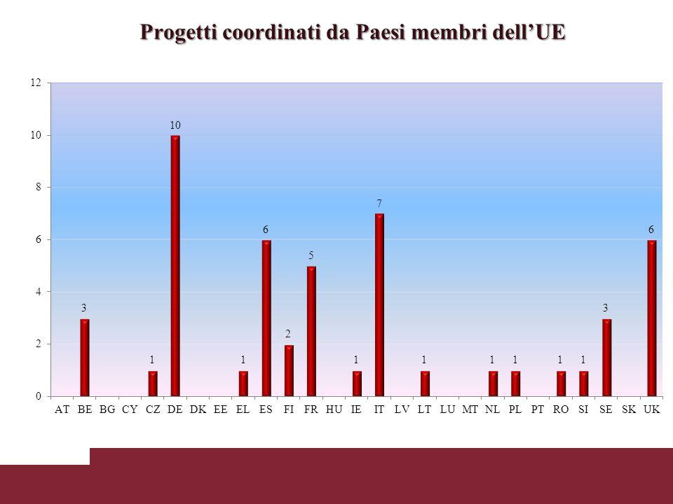 Progetti coordinati da Paesi membri dellUE
