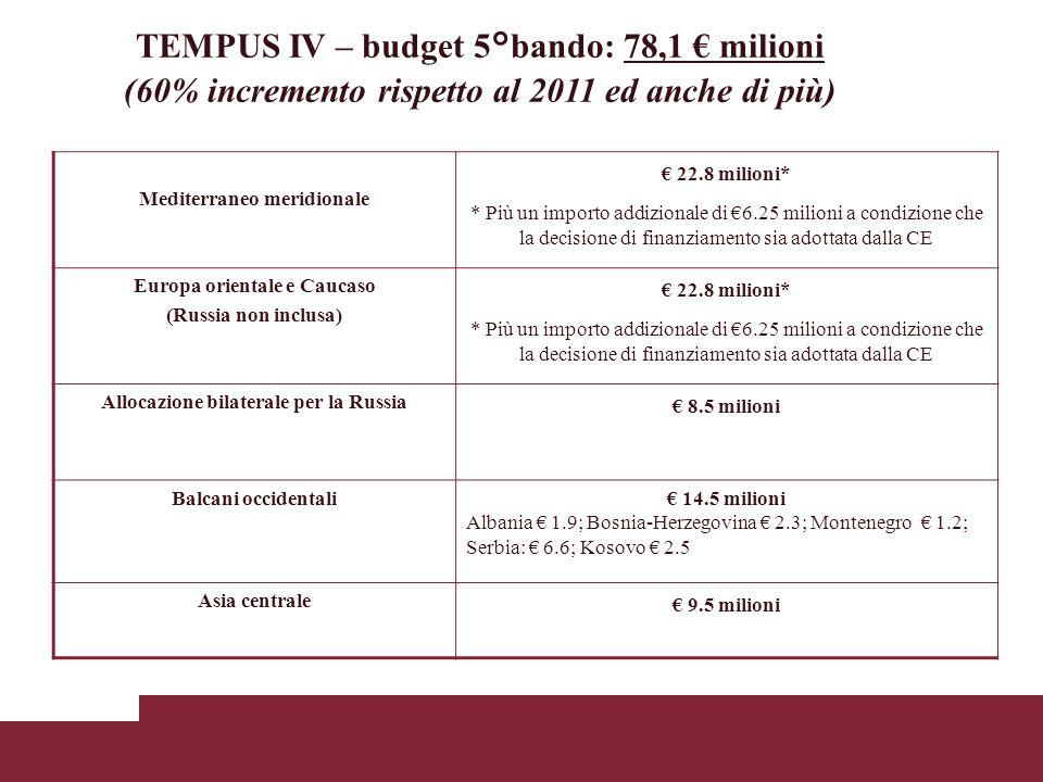 TEMPUS IV – budget 5°bando: 78,1 milioni (60% incremento rispetto al 2011 ed anche di più) Mediterraneo meridionale 22.8 milioni* * Più un importo addizionale di 6.25 milioni a condizione che la decisione di finanziamento sia adottata dalla CE Europa orientale e Caucaso (Russia non inclusa) 22.8 milioni* * Più un importo addizionale di 6.25 milioni a condizione che la decisione di finanziamento sia adottata dalla CE Allocazione bilaterale per la Russia 8.5 milioni Balcani occidentali 14.5 milioni Albania 1.9; Bosnia-Herzegovina 2.3; Montenegro 1.2; Serbia: 6.6; Kosovo 2.5 Asia centrale 9.5 milioni