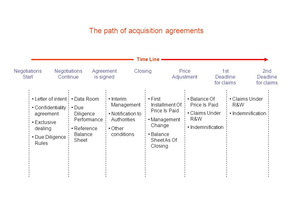 The path of acquisition agreements Claims Under R&W Indemnification Negotiations Start Letter of intent Confidentiality agreement Exclusive dealing Du