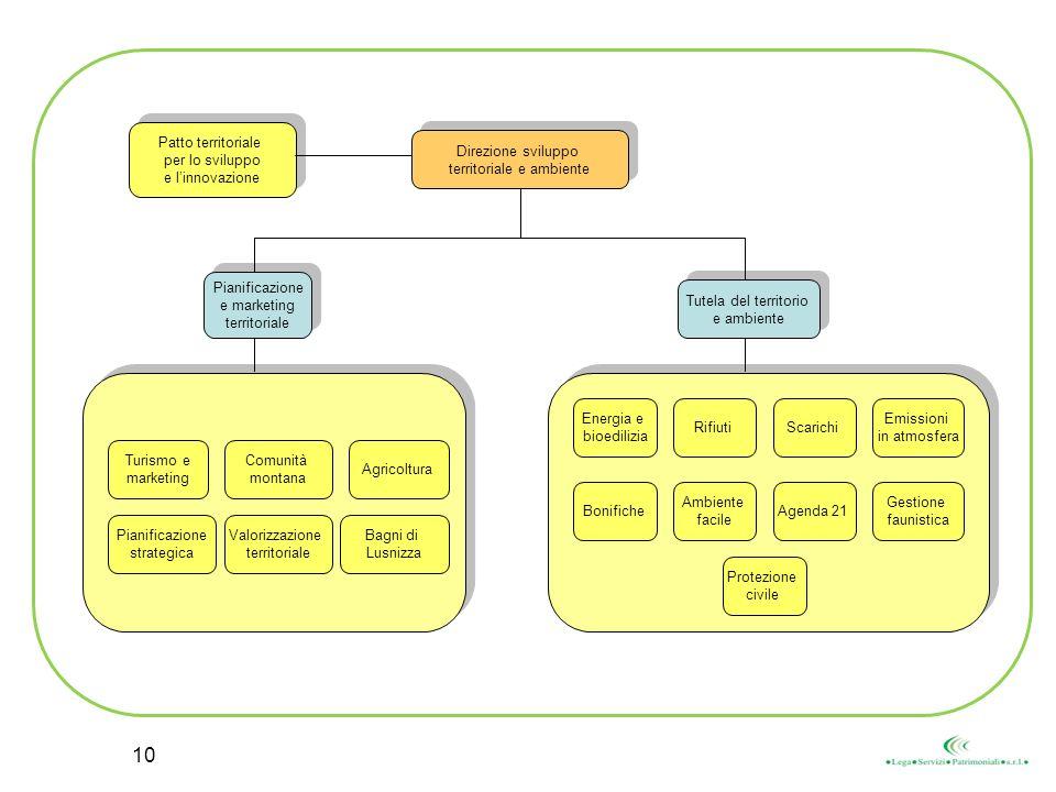 Direzione sviluppo territoriale e ambiente Direzione sviluppo territoriale e ambiente Turismo e marketing Comunità montana Agricoltura Pianificazione