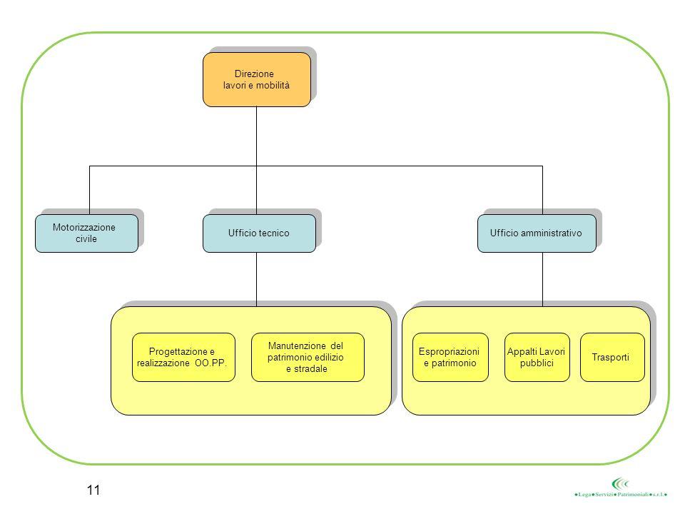 Direzione lavori e mobilità Direzione lavori e mobilità Progettazione e realizzazione OO.PP. Manutenzione del patrimonio edilizio e stradale Ufficio a