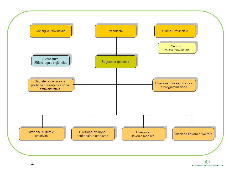 Segretario generale Presidente Giunta Provinciale Consiglio Provinciale Segreteria generale e politiche di semplificazione amministrativa Segreteria g