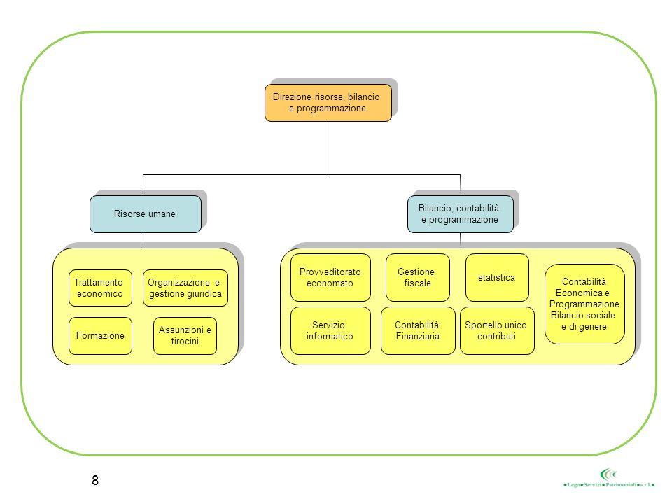 Direzione risorse, bilancio e programmazione Direzione risorse, bilancio e programmazione Risorse umane Provveditorato economato Bilancio, contabilità e programmazione Bilancio, contabilità e programmazione Trattamento economico Organizzazione e gestione giuridica Gestione fiscale Contabilità Economica e Programmazione Bilancio sociale e di genere Contabilità Finanziaria Formazione Assunzioni e tirocini Servizio informatico statistica Sportello unico contributi 8