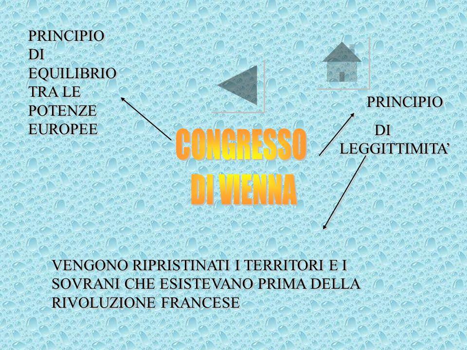 1792-1814:GUERRE ANTIFRANCESE(7coalizzioni); 1797:CAMPAGNA DITALIA(TRANPOLINO DI LANCIO);CAMPAGNA DITALIA(TRANPOLINO DI LANCIO); 1799-1804: CONSOLATO;CONSOLATO 1804-1814 :IMPERO;IMPERO 1814:SCONFITTA DI LIPSIA ED ESILIO SULLISOLA DELBA;SCONFITTA DI LIPSIA ED ESILIO SULLISOLA DELBA; 1814-15 :RESTAURAZIONE MONARCHIA;RESTAURAZIONE MONARCHIA 1814-1815 CONGRESSO DI VIENNA;CONGRESSO DI VIENNA 1815:100 GIORNI;100 GIORNI 1815:SCONFITTA DI WATERLOO ED ESILIO A SANTELENA;SCONFITTA DI WATERLOO ED ESILIO A SANTELENA; 5 MAGGIO 1821:MORTE.
