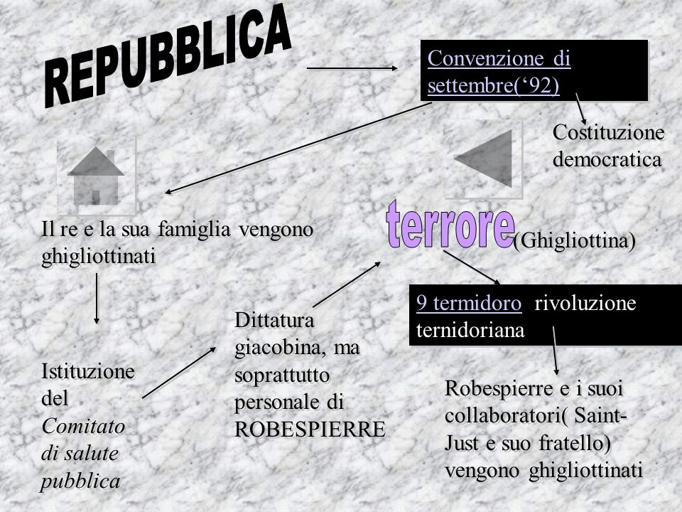1789 DICHIARAZIONE DEI DIRITTI DEL CITTADINO 1791 COSTITUZIONE(NON DEMOCRATICA, SI VOTAVA SU BASE CENSITARIA)SI VOTAVA 1791 COSTITUZIONE(NON DEMOCRATICA, SI VOTAVA SU BASE CENSITARIA)SI VOTAVA 1791 COSTITUZIONE CIVILE DEL CLERO(I PRETI SONO FUNZIONARI DELLO STATO)