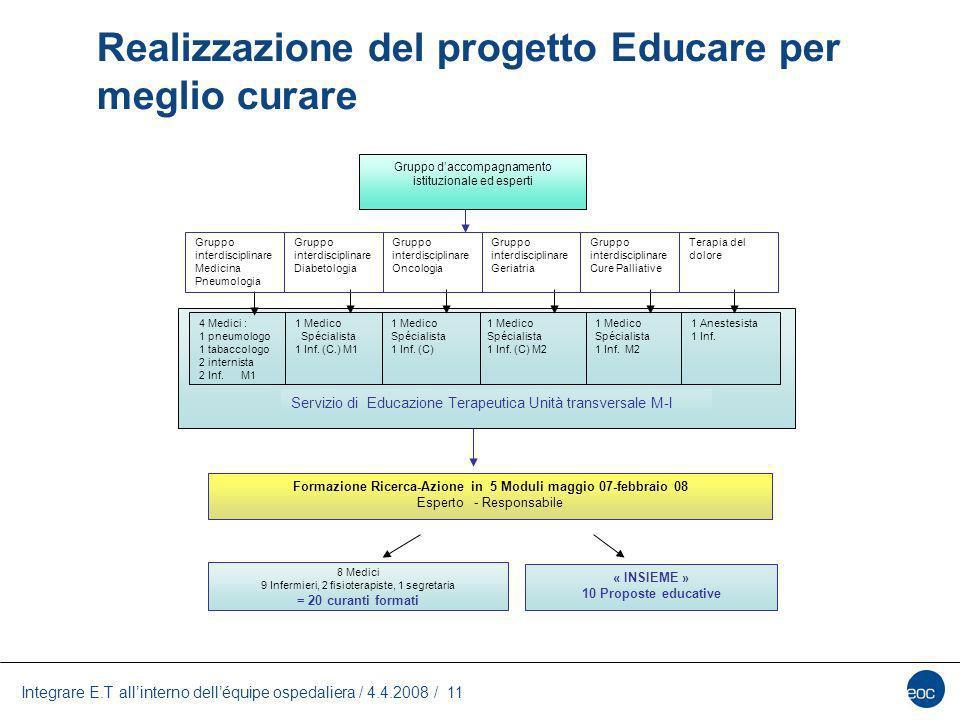 Integrare E.T allinterno delléquipe ospedaliera / 4.4.2008 / 11 4 Medici : 1 pneumologo 1 tabaccologo 2 internista 2 Inf. M1 1 Medico Spécialista 1 In