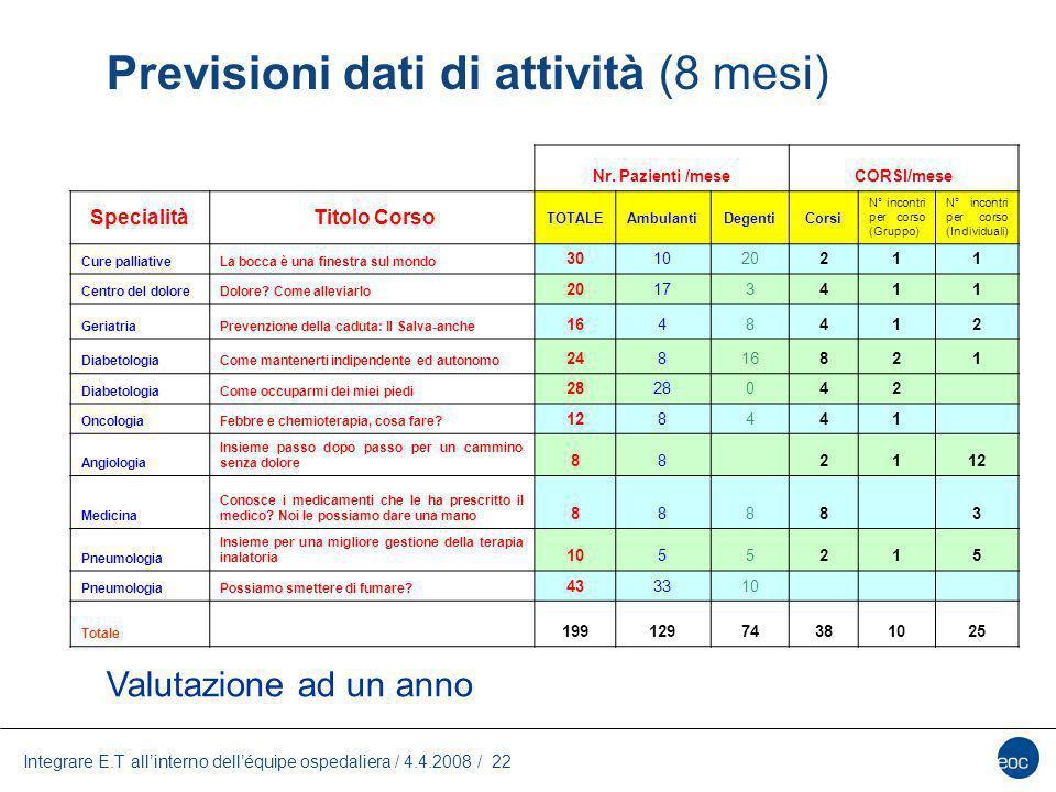 Integrare E.T allinterno delléquipe ospedaliera / 4.4.2008 / 22 Previsioni dati di attività (8 mesi) Valutazione ad un anno Nr. Pazienti /meseCORSI/me