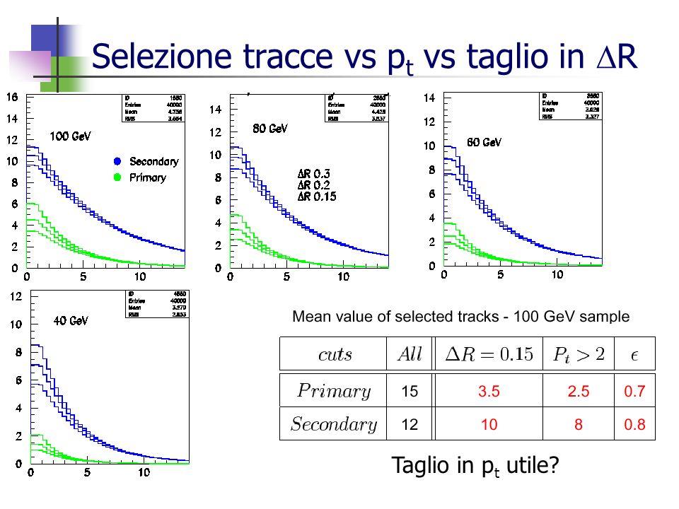 Selezione tracce vs p t vs taglio in R Taglio in p t utile