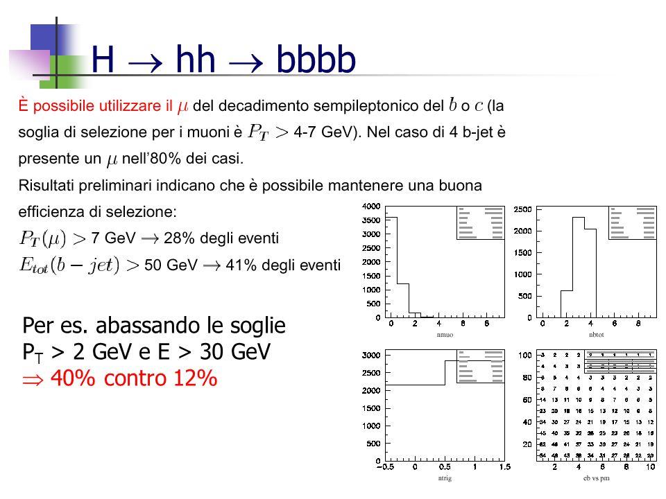H hh bbbb Per es. abassando le soglie P T > 2 GeV e E > 30 GeV 40% contro 12%