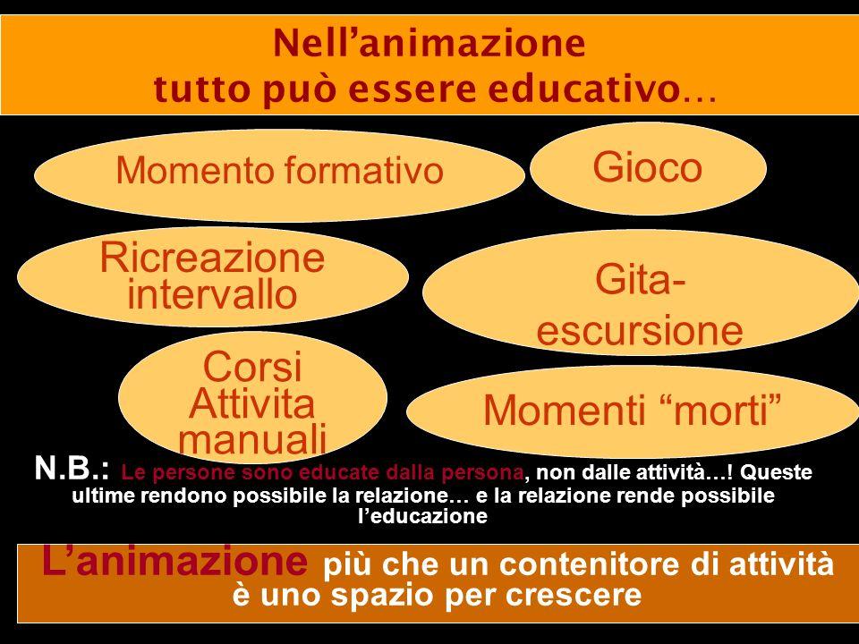 Momento formativo Gita- escursione Momenti morti Ricreazione intervallo Corsi Attivita manuali N.B.: Le persone sono educate dalla persona, non dalle attività….