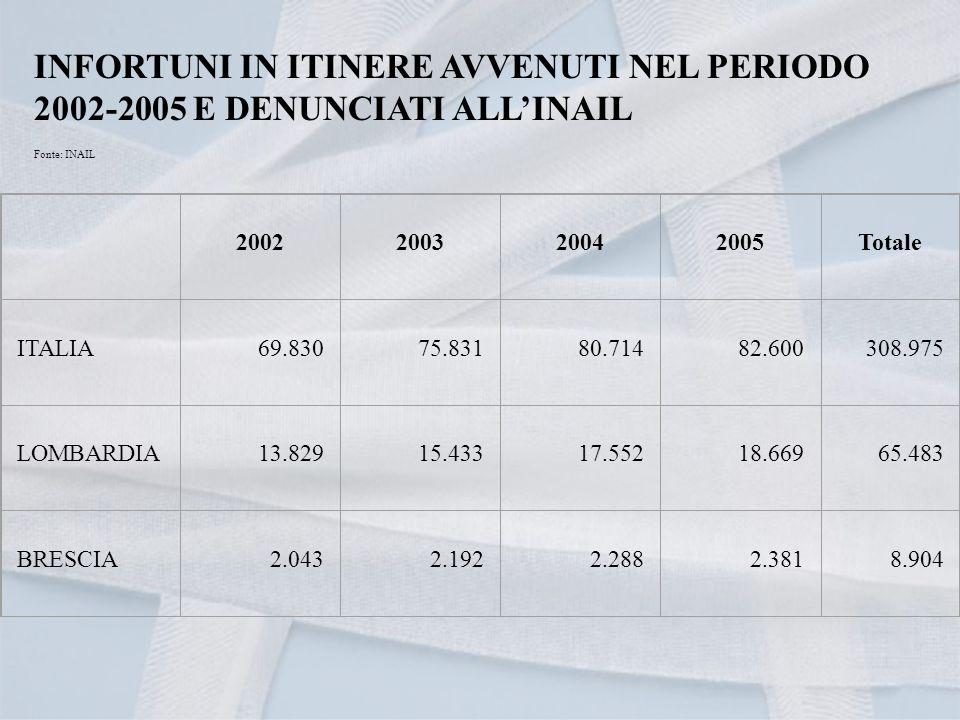 INFORTUNI IN ITINERE AVVENUTI NEL PERIODO 2002-2005 E DENUNCIATI ALLINAIL Fonte: INAIL 2002 2003 2004 2005 Totale ITALIA 69.830 75.831 80.714 82.600 308.975 LOMBARDIA 13.829 15.433 17.552 18.669 65.483 BRESCIA 2.043 2.192 2.288 2.381 8.904