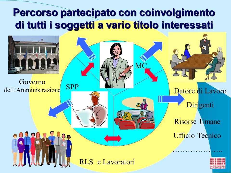 5 SPP MC Governo dellAmministrazione RLS e Lavoratori Datore di Lavoro Dirigenti Risorse Umane Ufficio Tecnico ………………..
