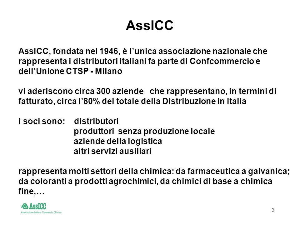 2 AssICC, fondata nel 1946, è lunica associazione nazionale che rappresenta i distributori italiani fa parte di Confcommercio e dellUnione CTSP - Milano vi aderiscono circa 300 aziende che rappresentano, in termini di fatturato, circa l80% del totale della Distribuzione in Italia i soci sono: distributori produttori senza produzione locale aziende della logistica altri servizi ausiliari rappresenta molti settori della chimica: da farmaceutica a galvanica; da coloranti a prodotti agrochimici, da chimici di base a chimica fine,… AssICC