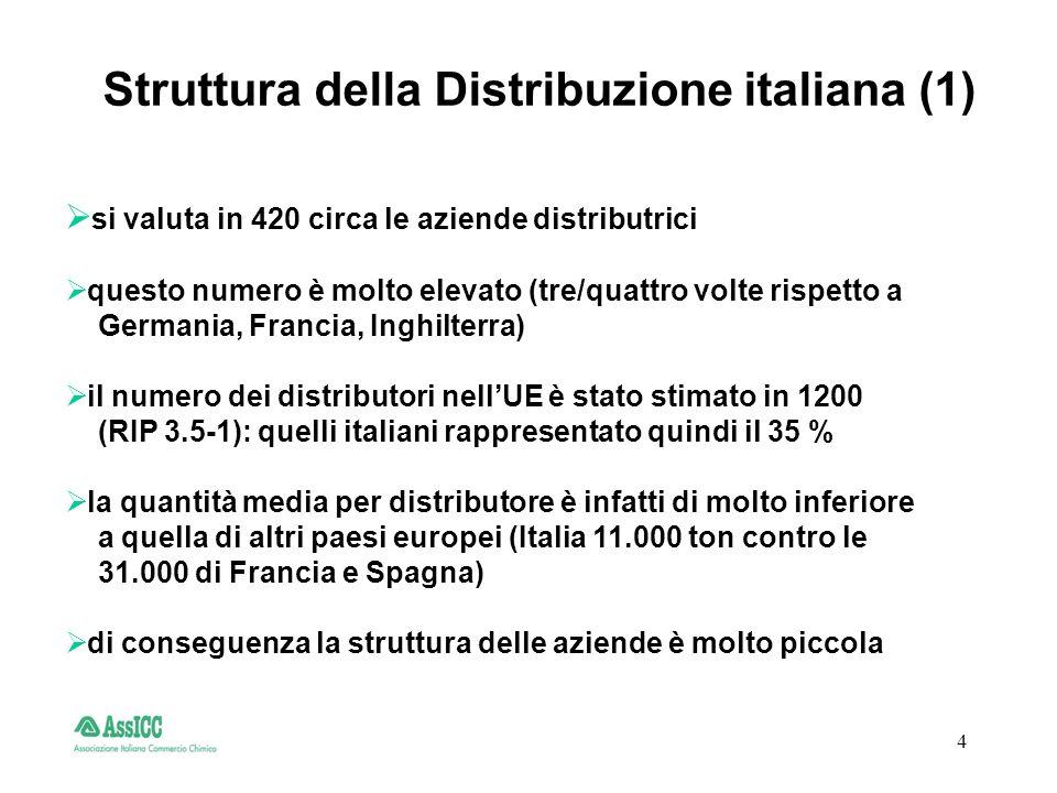 5 la quantità globale dei prodotti distribuiti è valutata in 4 milioni di ton/ anno vengono consegnate con 1.300.000 spedizioni/anno pari a 5.200 spedizioni/giorno le capacità totali di stoccaggio sono state valutate in magazzini per prodotti imballati circa 280.000 mc per il 66% dei distributori stoccaggi per prodotti sfusi circa 230.000 mc per il 55% dei distributori Struttura della Distribuzione italiana (2)