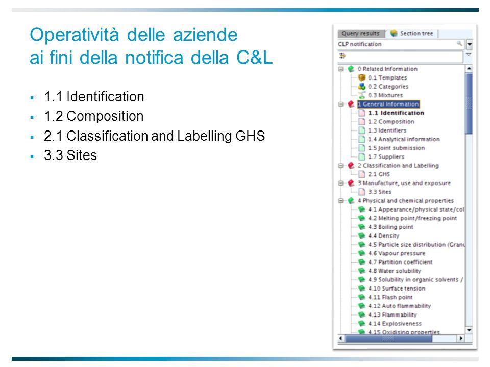 Operatività delle aziende ai fini della notifica della C&L 1.1 Identification 1.2 Composition 2.1 Classification and Labelling GHS 3.3 Sites