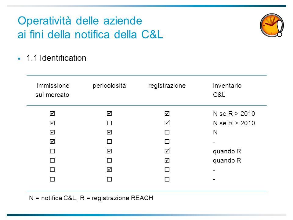 Operatività delle aziende ai fini della notifica della C&L 1.1 Identification immissionepericolositàregistrazioneinventario sul mercatoC&L N se R > 2010 N - quando R - N = notifica C&L, R = registrazione REACH