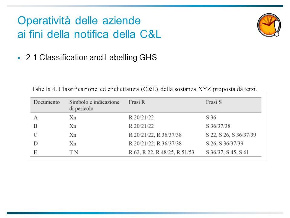 Operatività delle aziende ai fini della notifica della C&L 2.1 Classification and Labelling GHS Tabella 4.