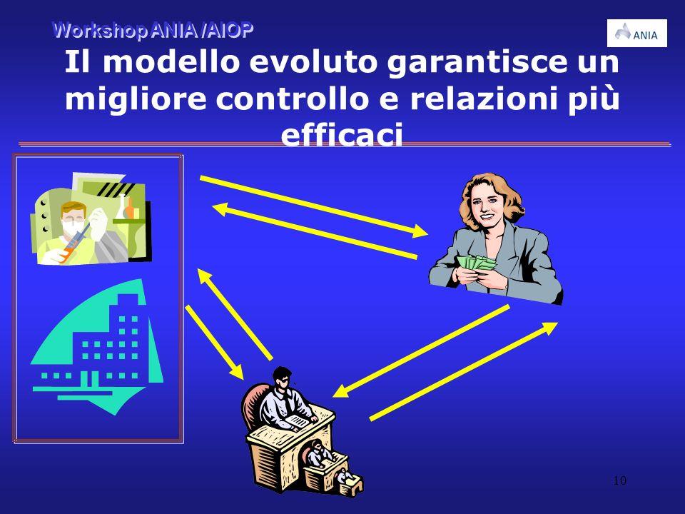 Workshop ANIA /AIOP 10 Il modello evoluto garantisce un migliore controllo e relazioni più efficaci